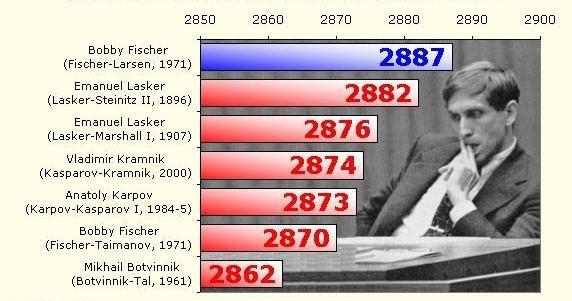بررسی بهترین عملکرد بهترین های تاریخ شطرنج!